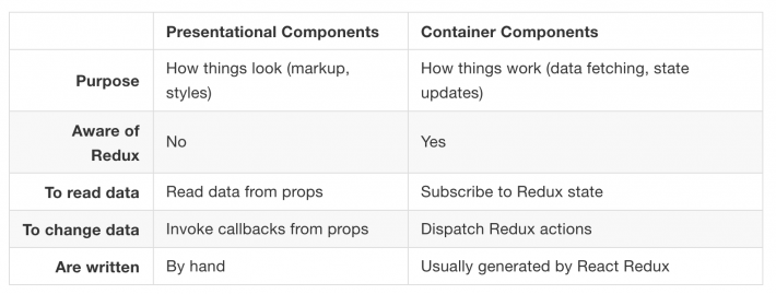 Redux presentationals vs containers
