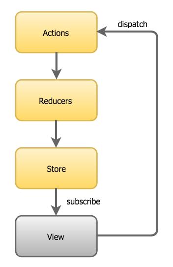 redux_diagram