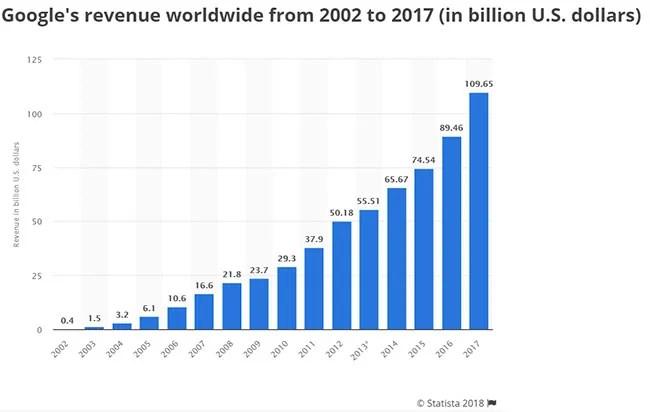 Google Revenue Worlwide 2002-2017 Statista