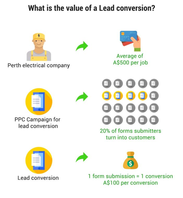Lead value for a Perth Electrical Company