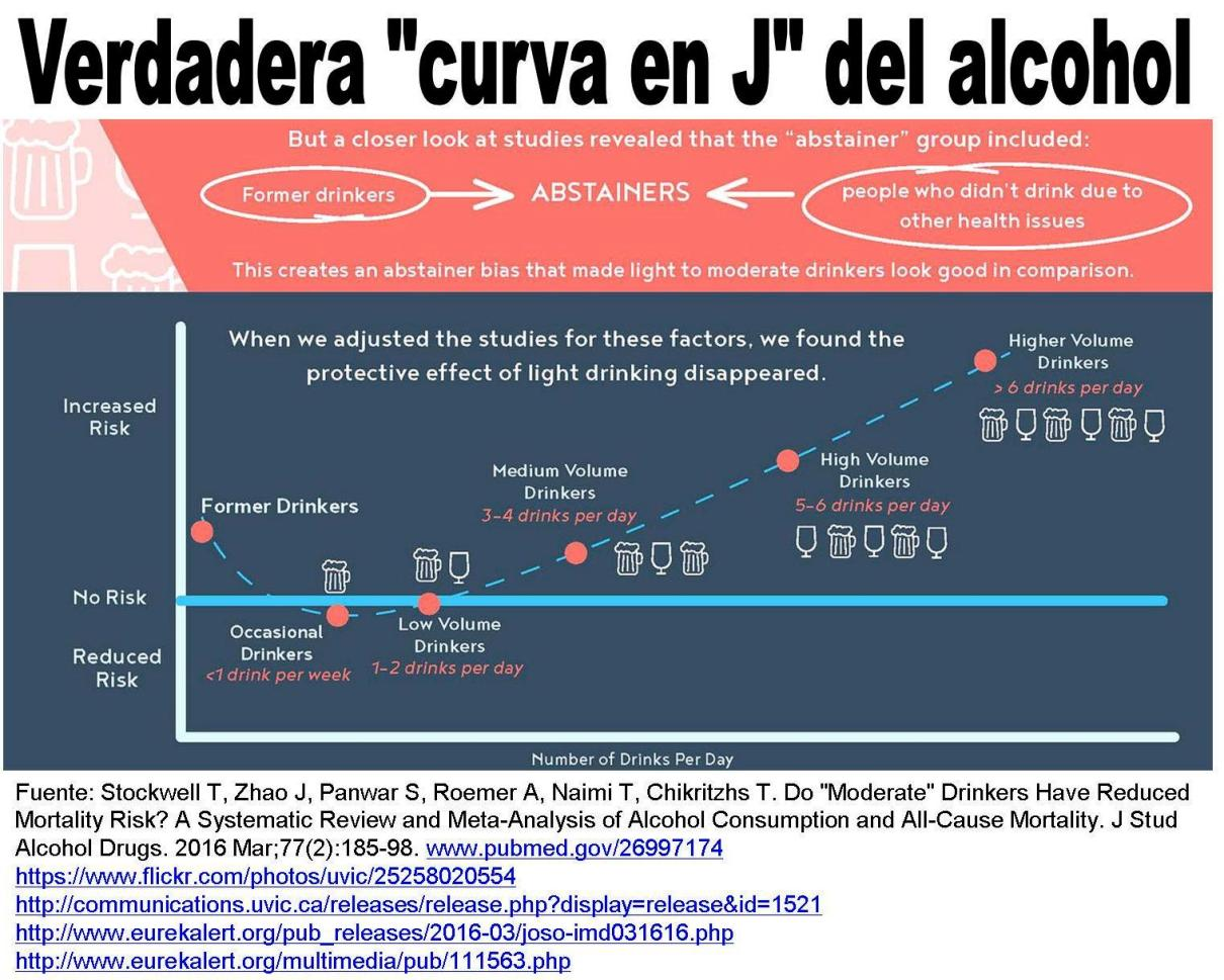 Verdadera curva en j alcohol