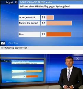 bestes Beispiel für Manipulation & Betrug: 83 % (42+41) sagen zum Umfragezeitpunkt NEIN - dennoch sei MEHRHEIT FÜR Krieg! Danke ARD, notiert!