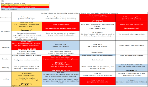 Table shows areas of Doctrine, colour-coded using the RAG (Red, Amber, Green) Statuses