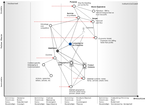 A map showing the initiatives, where inertia is likely to arise, and the components that are being changed.