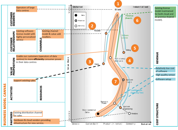 Adding Capital Flows to Wardley Maps and their correspondence to the Business Model Canvas