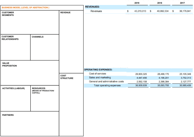 Business Model Canvas mapped to Income Statements