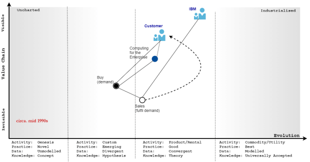 Map showing business functions, in relation to the customer and IBM where sales and marketing are combined.