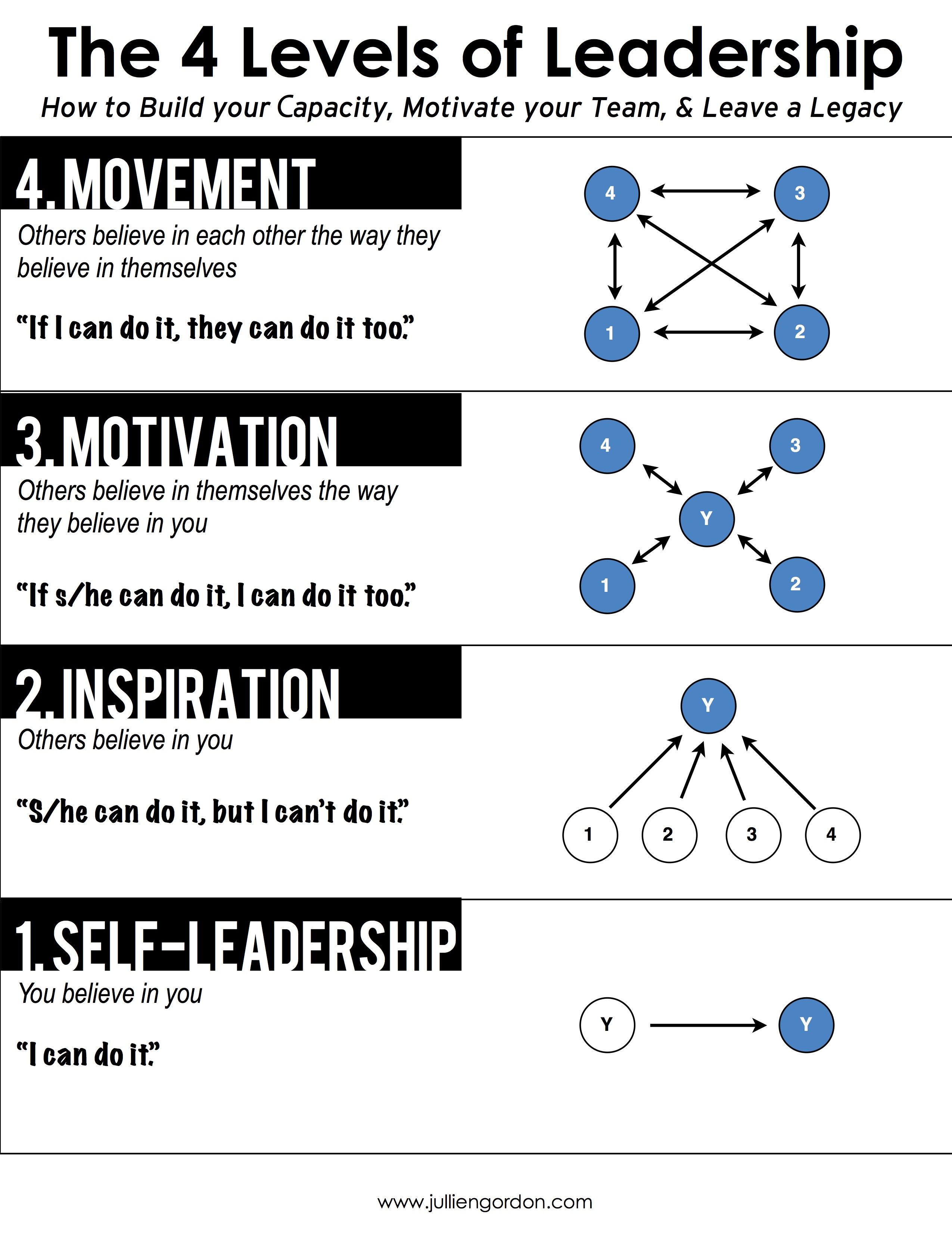 Great Leaders Hate Followers The 4 Levels Of Leadership
