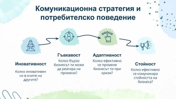 Комуникационна стратегия и потребителско поведение Юлика Новкова