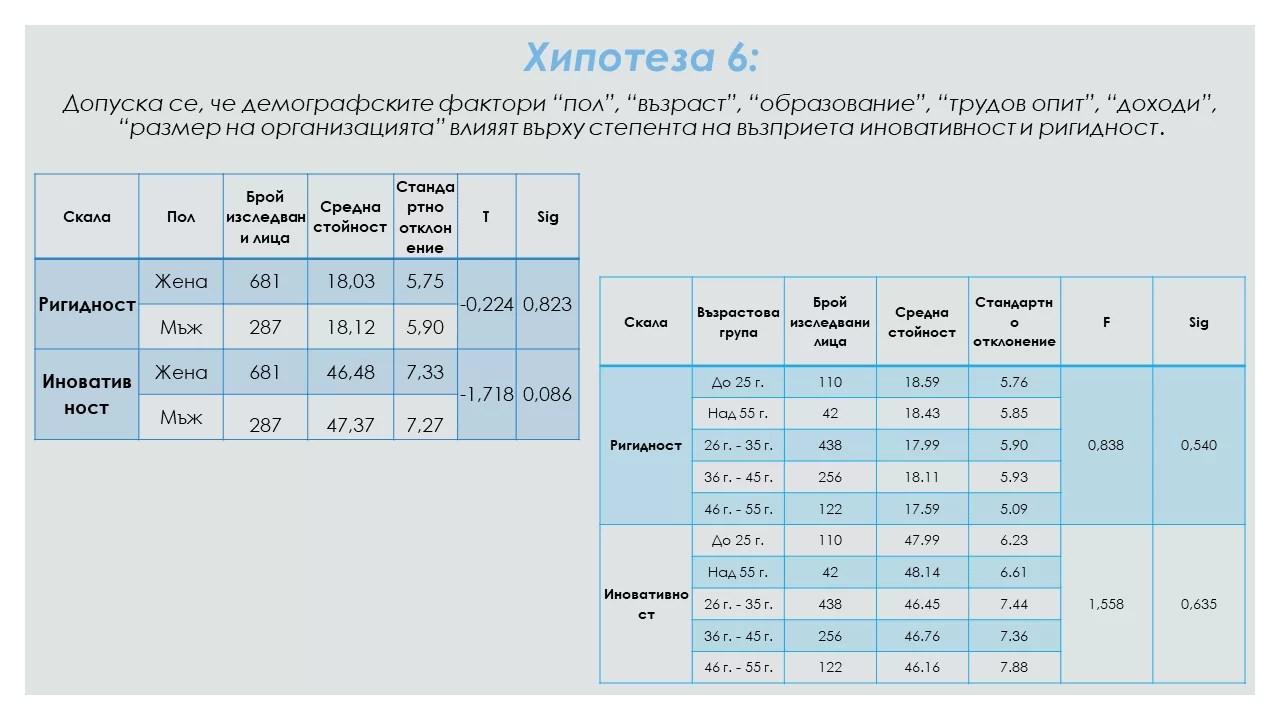 Теоретико-емпиричен модел на синергичните лидери д-р Юлика Новкова