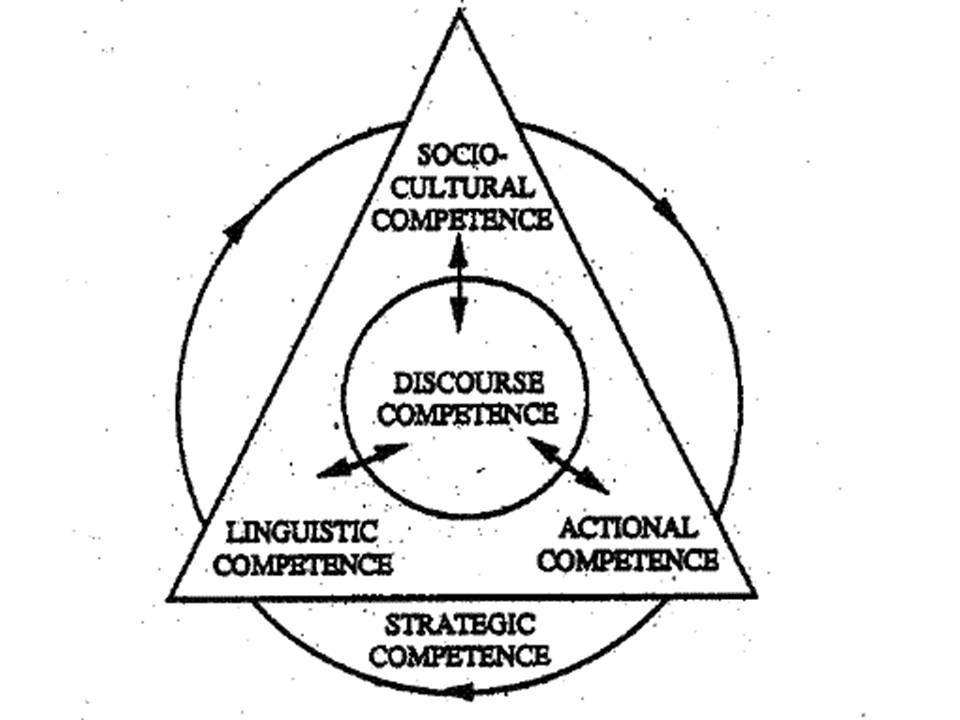 Communicative competence: A pedagogically motivated model
