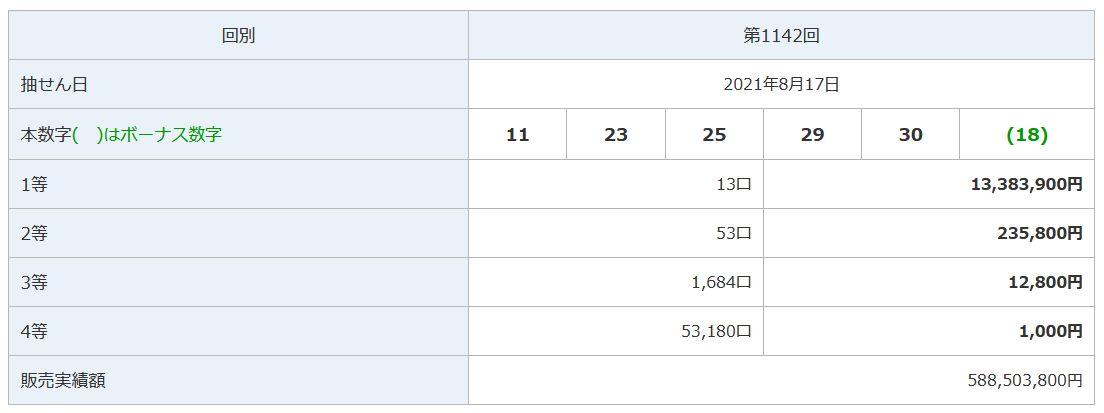 第1142回ミニロト結果