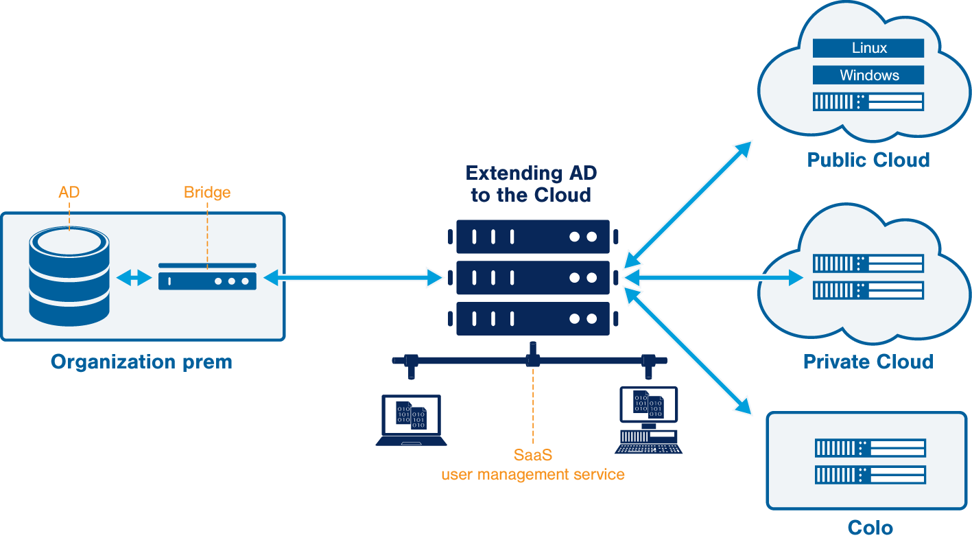 with azure ad adfs diagram johnson controls a350p wiring connecting cloud servers to your ldap user store