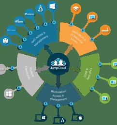 cloud iam offers ssh key management [ 1030 x 1002 Pixel ]