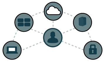 identity and access management Directory-as-a-Service
