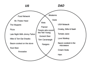 The Intersection of the Venn Diagram of Things That We