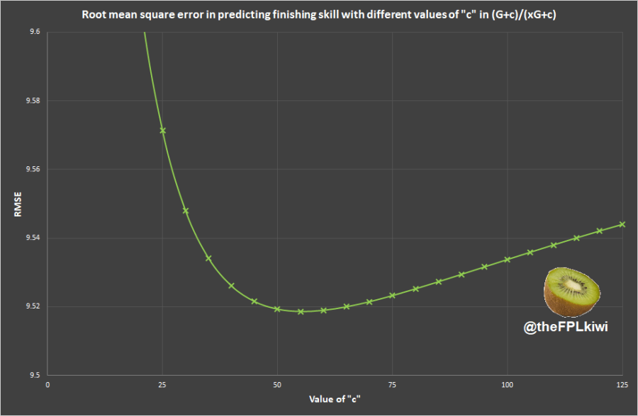 (Zoomed in graph showing that the lowest rmse is around 55)