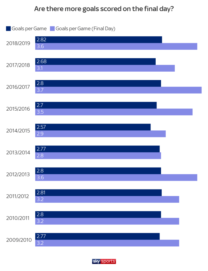 Bar chart comparing goals scored on the final day of the season to goals per game in the rest of the season over the last 10 years. Final day bars are longer.