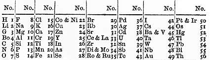 Newlands_periodiska_system_1866