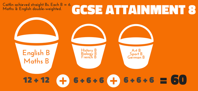 GCSE Attainment 8 Example