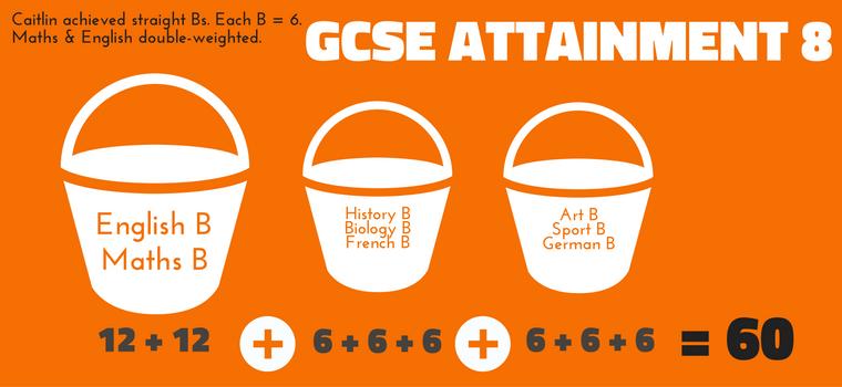 GCSE Attainment 8 Example