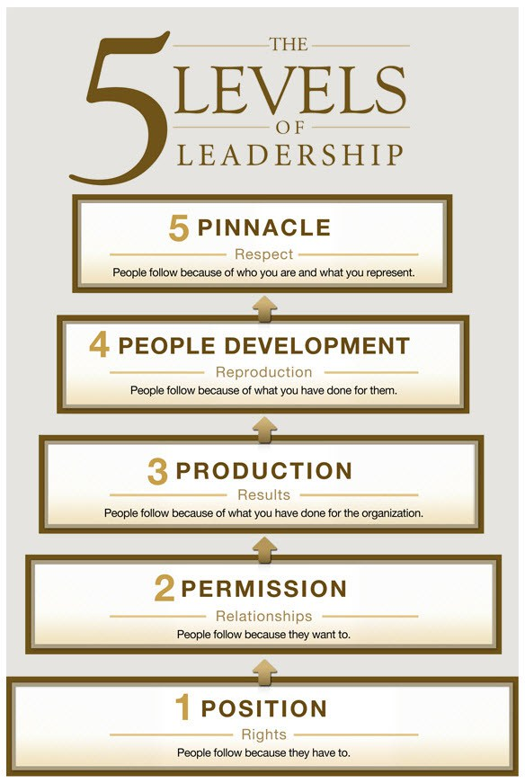gm20_leadership_levels_fullsize.jpg