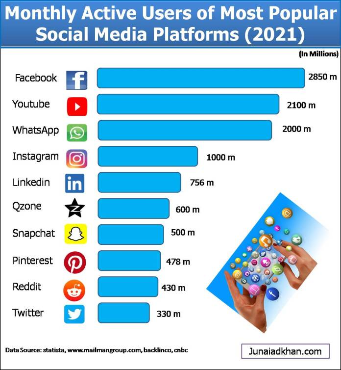 social media monthly active users