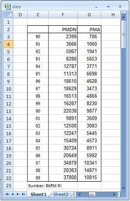 Cara Membuat Grafik Batang Di Excel 2013 : membuat, grafik, batang, excel, Membuat, Grafik, Dengan, Sumbu, (Axis), Vertikal, Berbeda, Junaidi