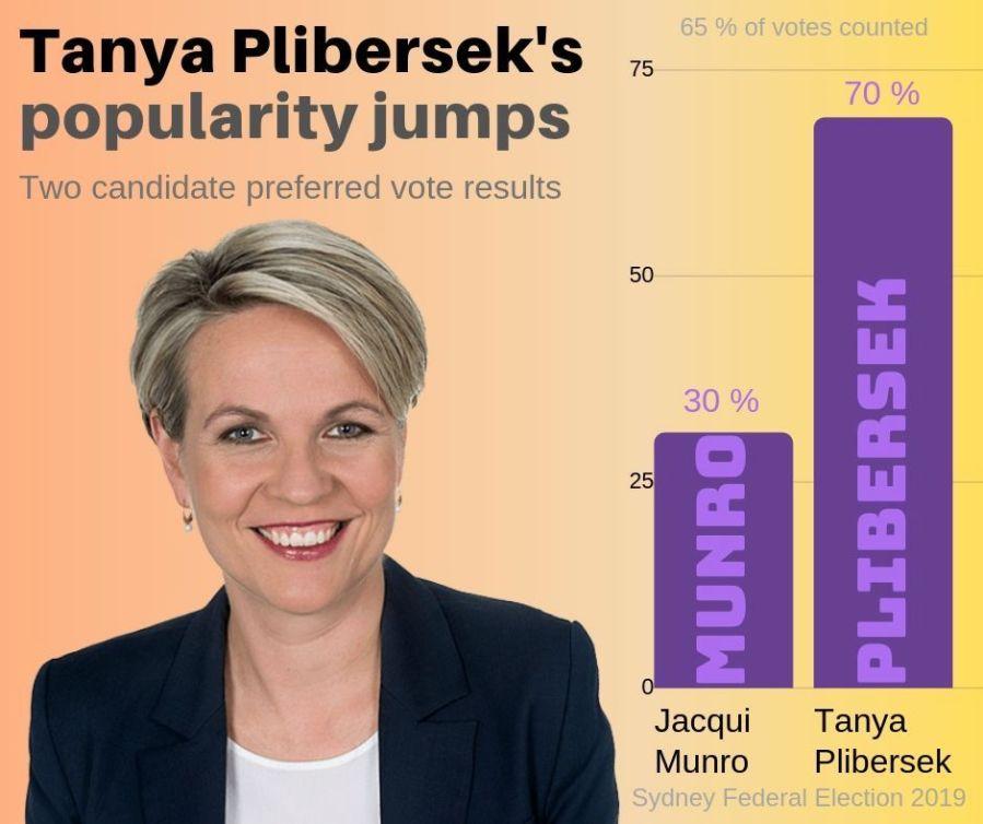 Tanya+Plibersek+increases+her+popularity+despite+Labor%E2%80%99s+devastating+defeat