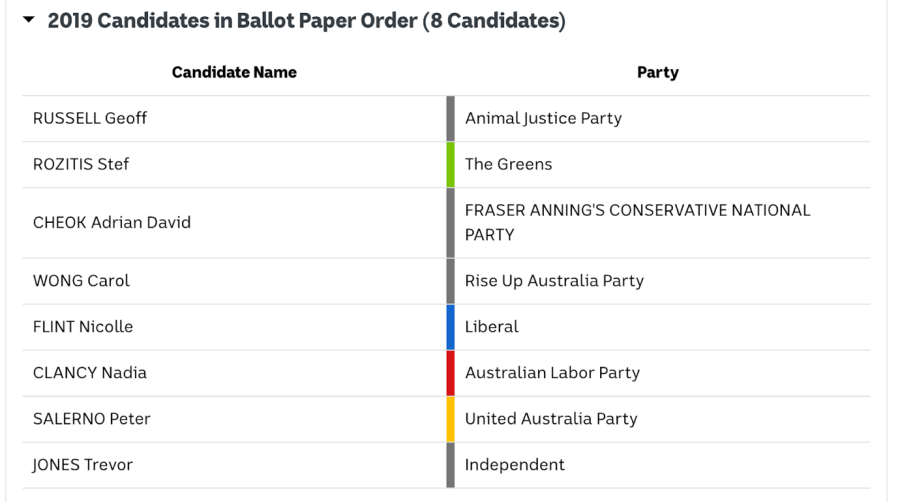 Candidates for Boothby in the 2019 Federal Election