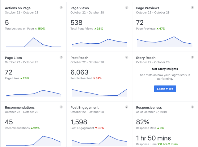 Facebook insight to help increase engagement