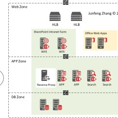 3 Tier Internet Architecture Diagram How To Draw For Project Sharepoint Three Network Zoning Blogging Tom Bad