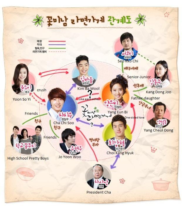 2011 Flower Boy Ramyun Shop Poster 38