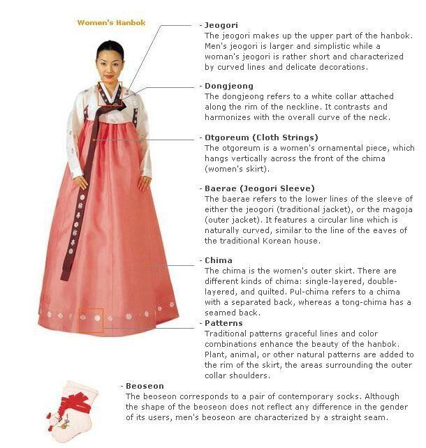 Women's Hanbok .jpg