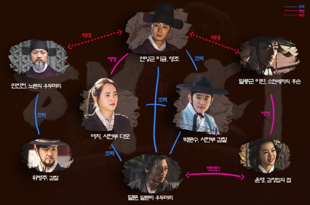 Haechi Drama Character Map Cr. SBS.jpg