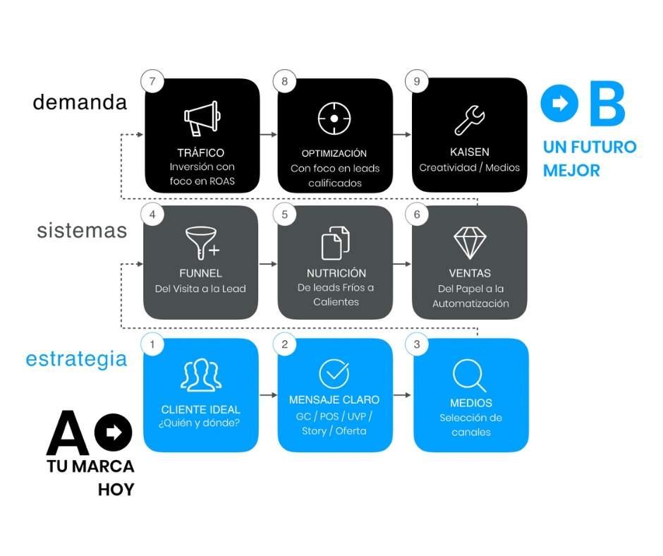 A2B Framework