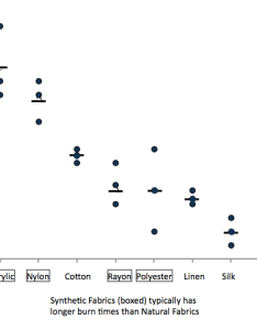 The following  dot plot has no razzle dazzle but makes point also junk charts rh junkcharts typepad