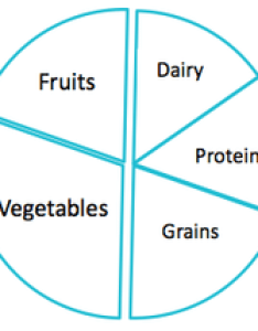 Really does require proportions of each the five food categories then sad truth is that  pie chart would have conveyed message better also return this plate  want my junk charts rh junkcharts typepad