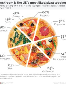 Yougov piechart also junk charts food and drink rh junkcharts typepad