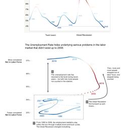 jc unemployment rate explained [ 1238 x 1849 Pixel ]