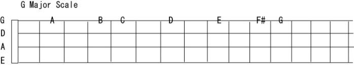 指版上のG Major scale