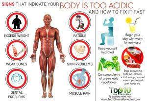 acidic body signs