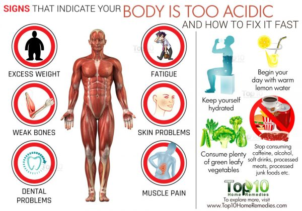 acidic body signs