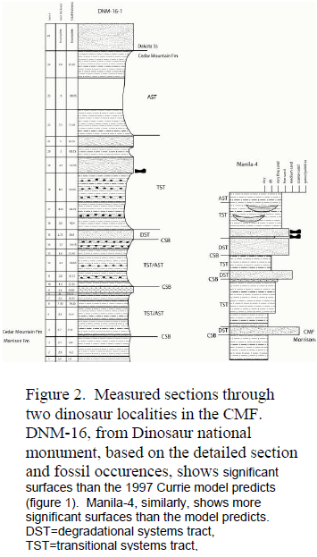 A Sequence Stratigraphic analysis of the Cedar Mountain