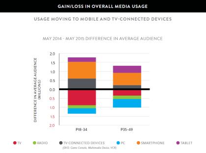 aggregate media usage