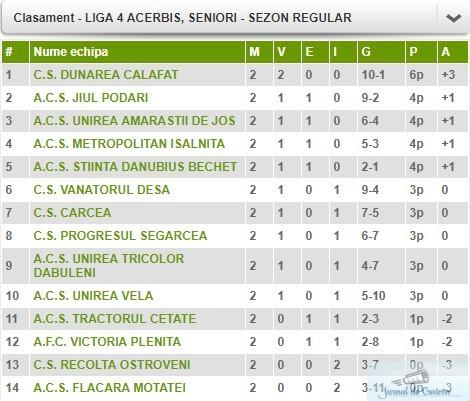 Fotbal : Liga 4 Acerbis a ajuns la etapa cu numarul 2 . Rezultate si clasament doar aici . 2