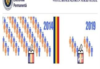 Doar 8.890 de romani din Diaspora s-au inscris pe www.votstrainatate.ro !