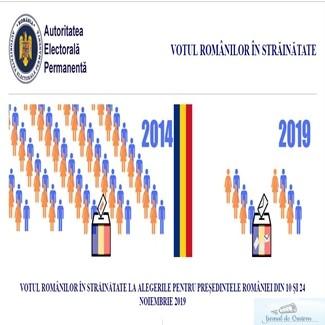 AEP lanseaza site-ul pe care se pot preinregistra romanii din diaspora care voteaza la prezidentiale