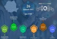 Record de vaccinări anti-COVID în România! In 24 de ore au fost imunizate 43.747 de persoane