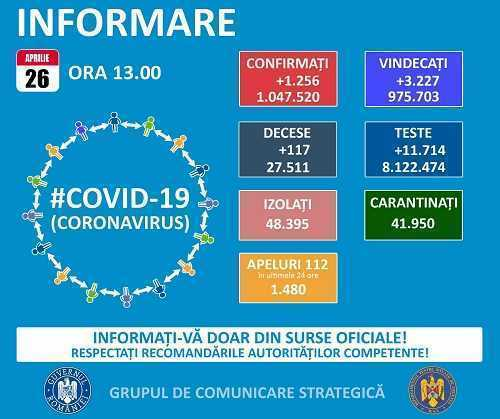 În Argeș s-au înregistrat 42 de cazuri noi Covid-19. Scad infectările și la nivel național 1